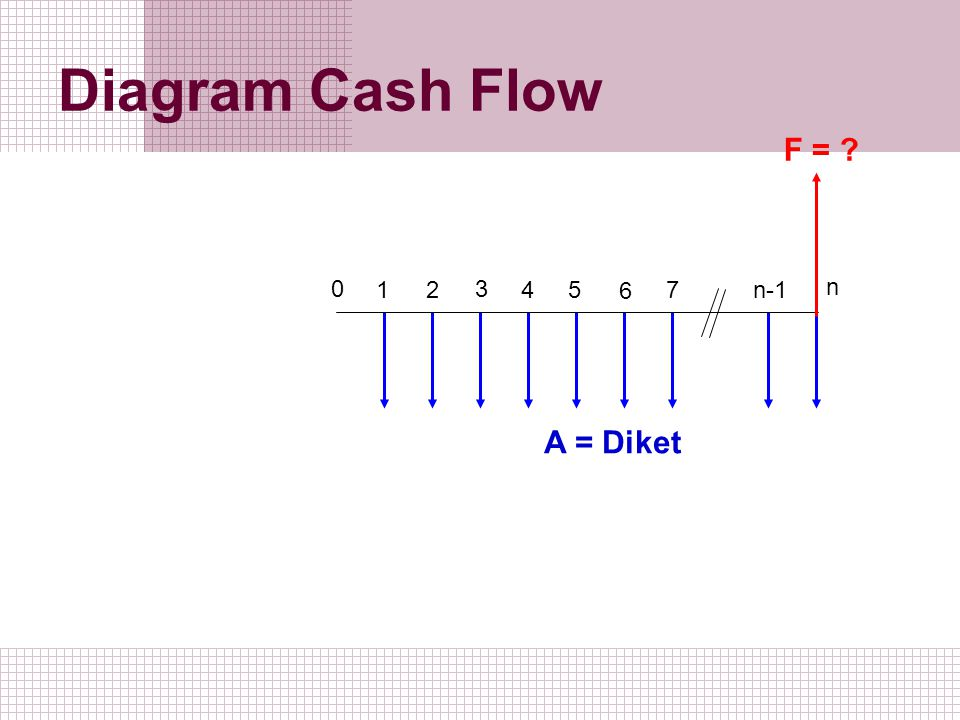 Diagram Cash Flow F = 1 2 3 5 4 6 7 n-1 n A = Diket