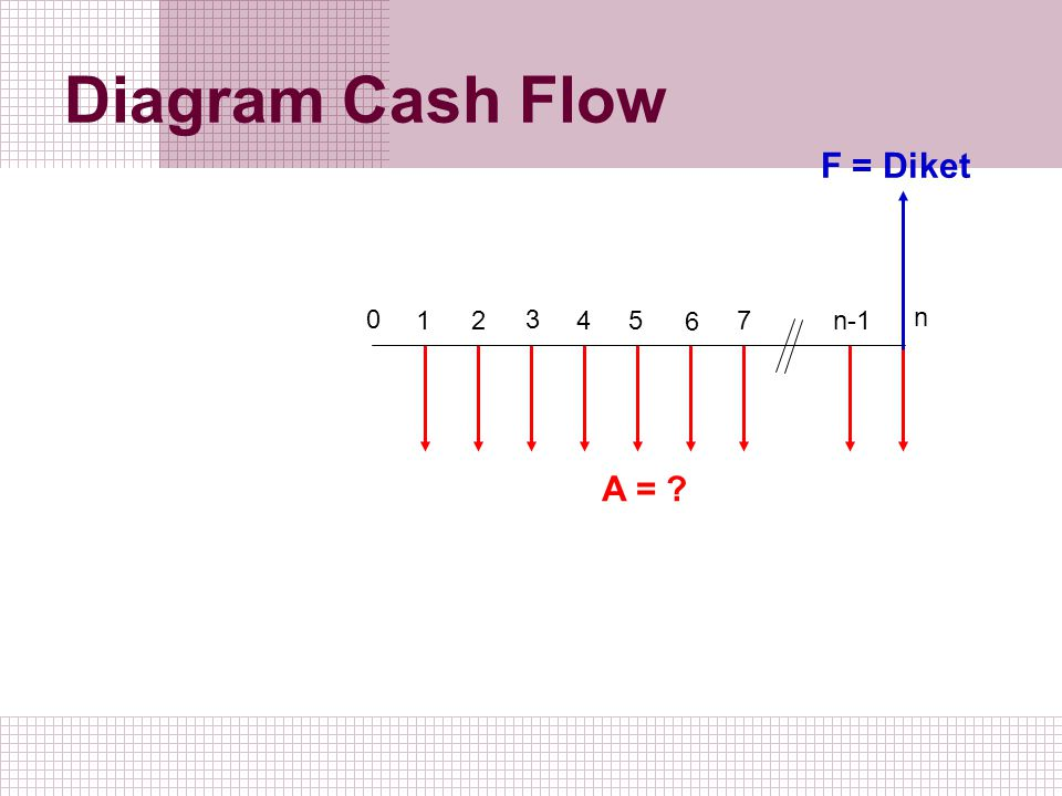 Diagram Cash Flow F = Diket 1 2 3 5 4 6 7 n-1 n A =