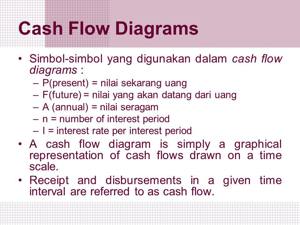 Cash Flow Diagrams Simbol-simbol yang digunakan dalam cash flow diagrams : P(present) = nilai sekarang uang.