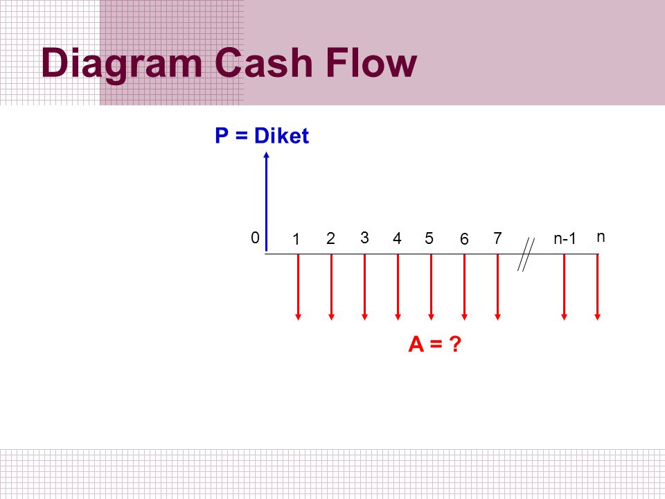 Diagram Cash Flow P = Diket 1 2 3 4 5 6 7 n-1 n A =
