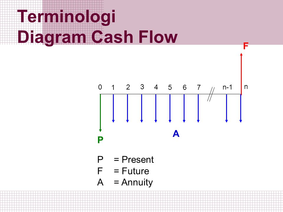 Terminologi Diagram Cash Flow