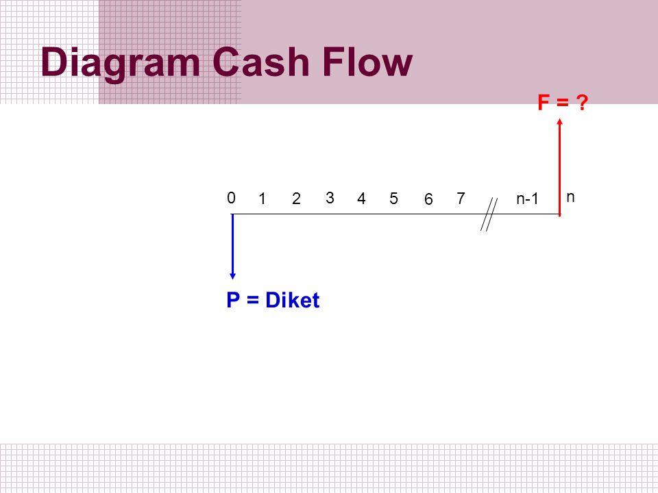 Diagram Cash Flow F = 1 2 3 5 4 6 7 n-1 n P = Diket