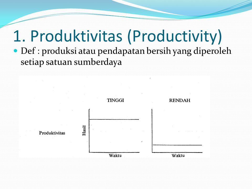 1. Produktivitas (Productivity)