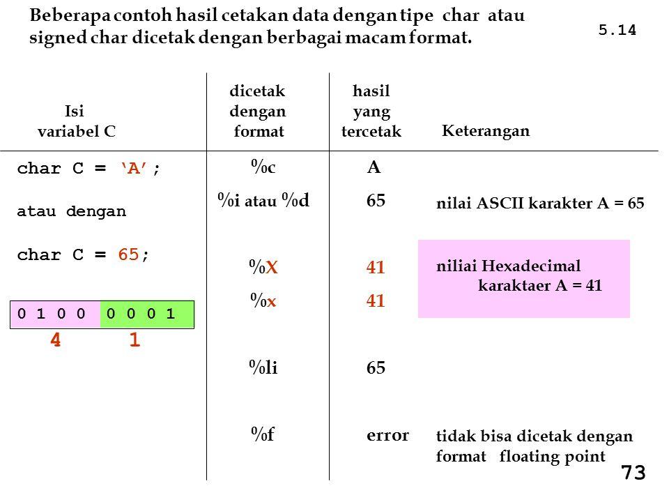 Beberapa contoh hasil cetakan data dengan tipe char atau signed char dicetak dengan berbagai macam format.
