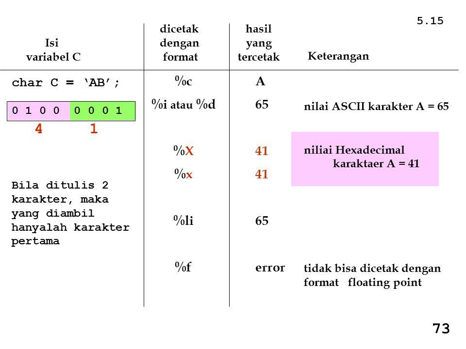 4 1 73 %c %i atau %d %X %x %li %f A 65 41 error char C = 'AB'; 5.15