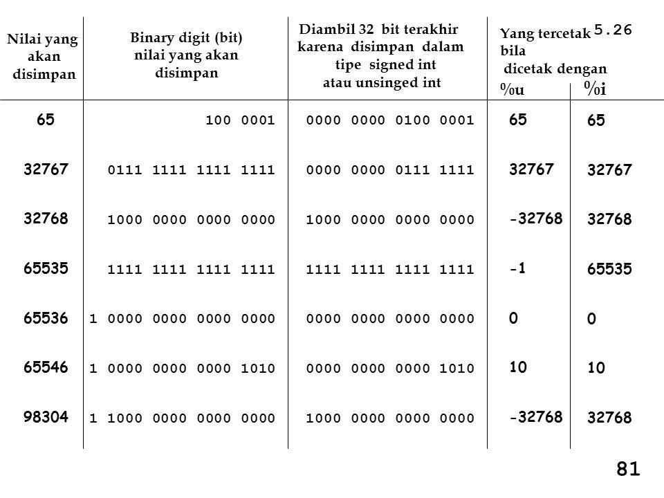 81 5.26 %u %i Diambil 32 bit terakhir karena disimpan dalam