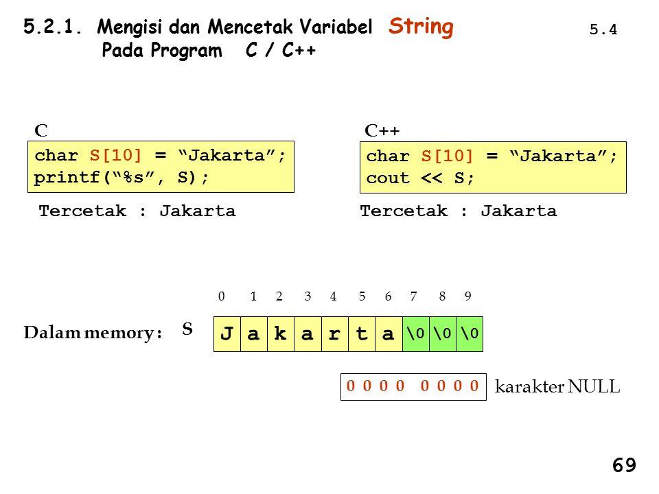 J a k a r t a 69 5.2.1. Mengisi dan Mencetak Variabel String