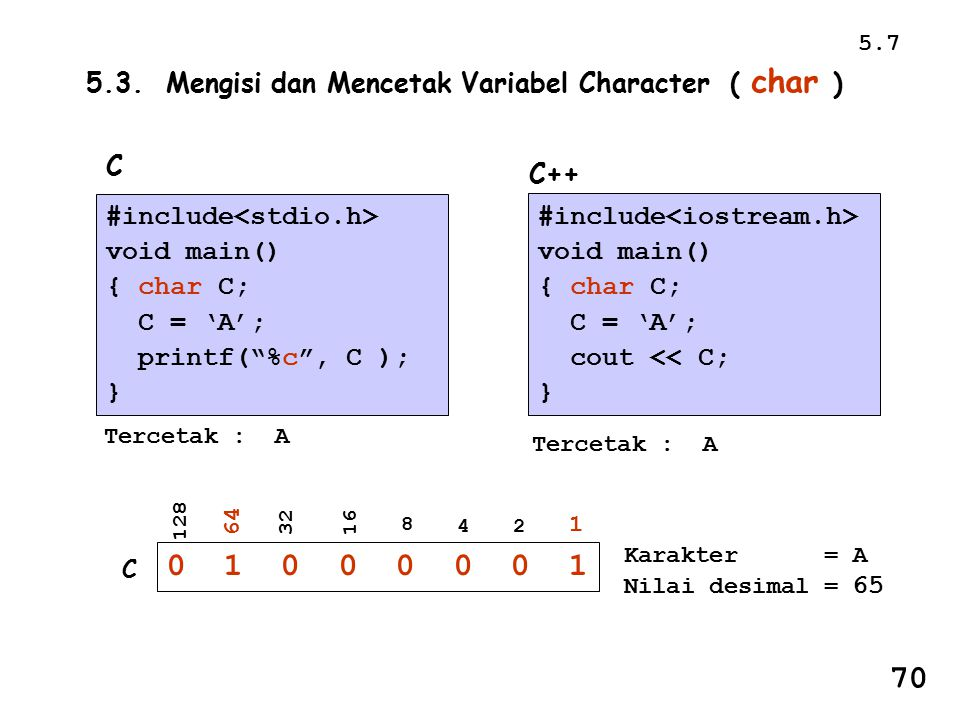 5.7 5.3. Mengisi dan Mencetak Variabel Character ( char ) C. C++ #include<stdio.h> void main()