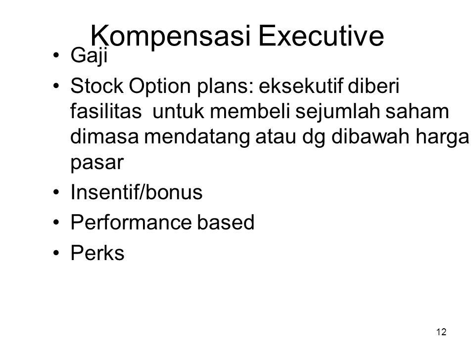 Kompensasi Executive Gaji