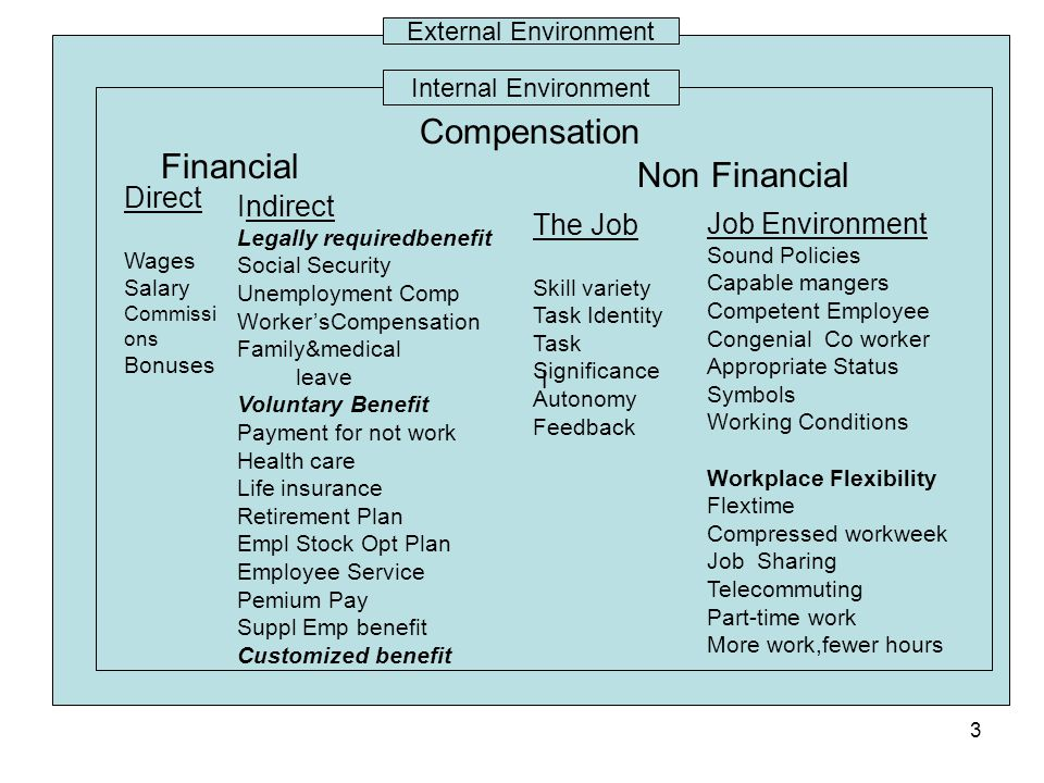Compensation Financial Non Financial Direct Indirect The Job