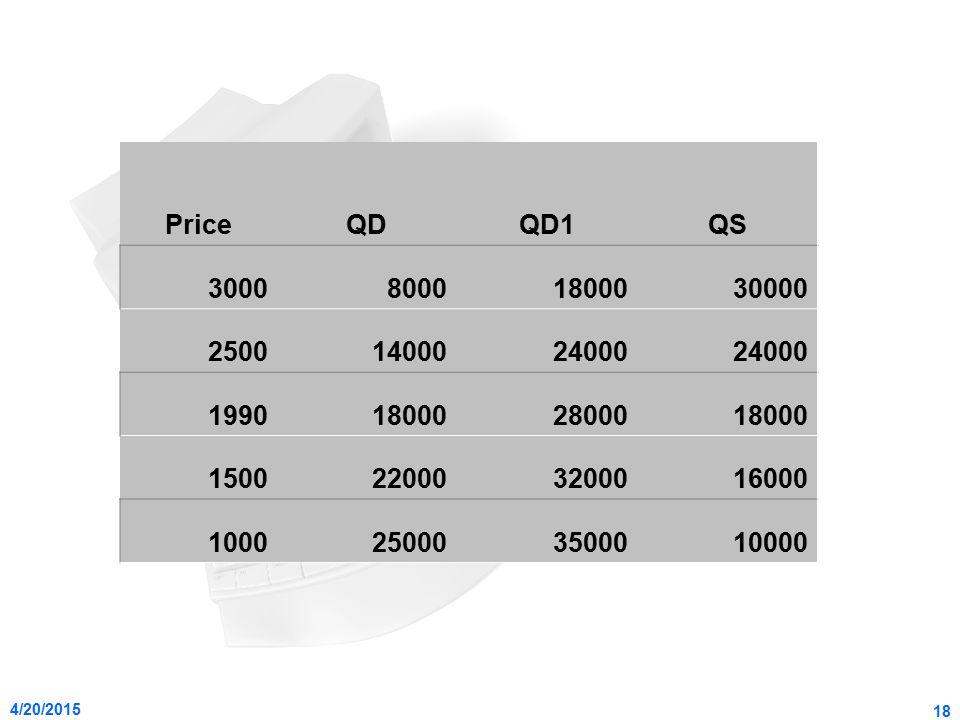 Price QD. QD1. QS. 3000. 8000. 18000. 30000. 2500. 14000. 24000. 1990. 28000. 1500. 22000.