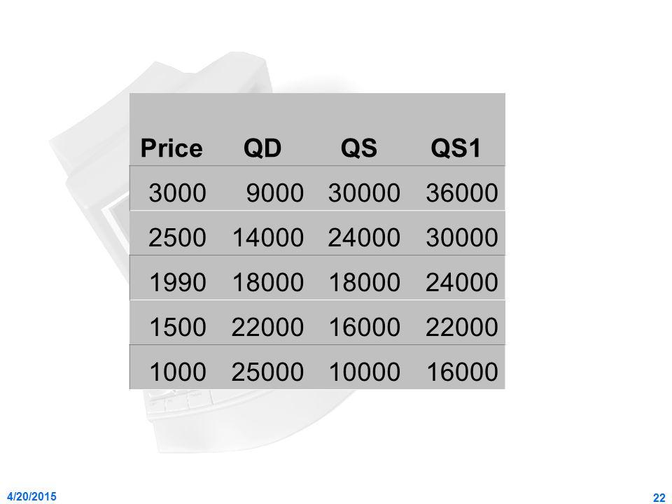 Price QD. QS. QS1. 3000. 9000. 30000. 36000. 2500. 14000. 24000. 1990. 18000. 1500. 22000.