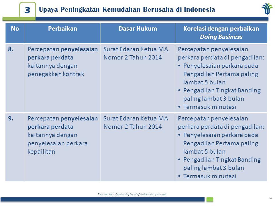 3 Upaya Peningkatan Kemudahan Berusaha di Indonesia No Perbaikan
