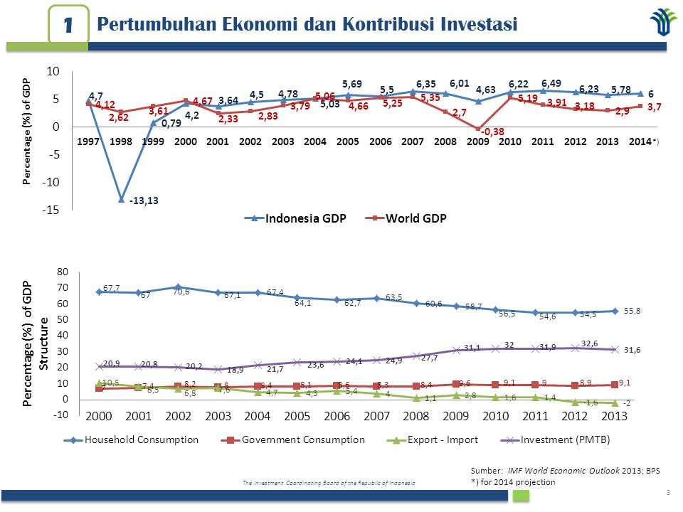1 Pertumbuhan Ekonomi dan Kontribusi Investasi Percentage (%) of GDP