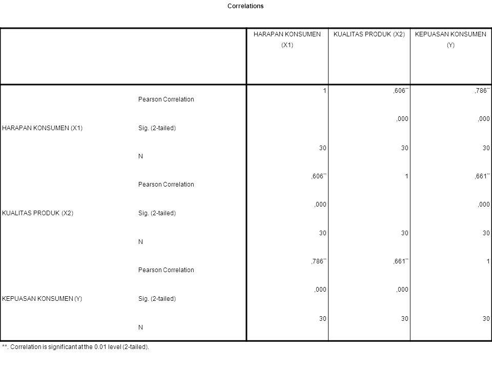 Correlations HARAPAN KONSUMEN (X1) KUALITAS PRODUK (X2) KEPUASAN KONSUMEN (Y) Pearson Correlation.