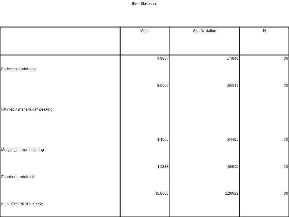 Item Statistics Mean. Std. Deviation. N. Performa produk baik. 3,9667. ,71840. 30. Fitur lebih menarik dari pesaing.