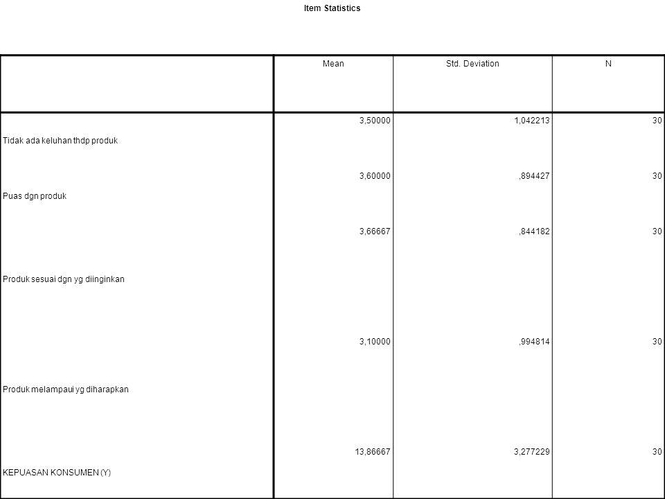 Item Statistics Mean. Std. Deviation. N. Tidak ada keluhan thdp produk. 3,50000. 1,042213. 30.