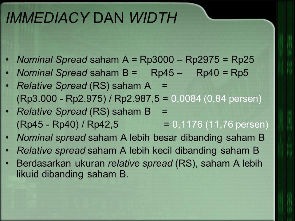 IMMEDIACY DAN WIDTH Nominal Spread saham A = Rp3000 – Rp2975 = Rp25