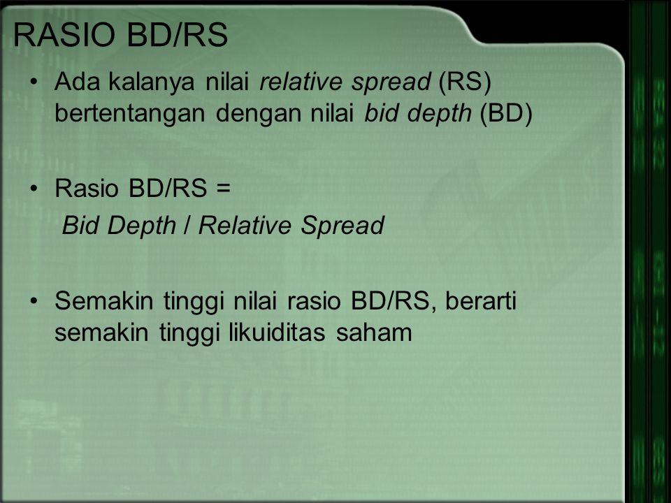 RASIO BD/RS Ada kalanya nilai relative spread (RS) bertentangan dengan nilai bid depth (BD) Rasio BD/RS =