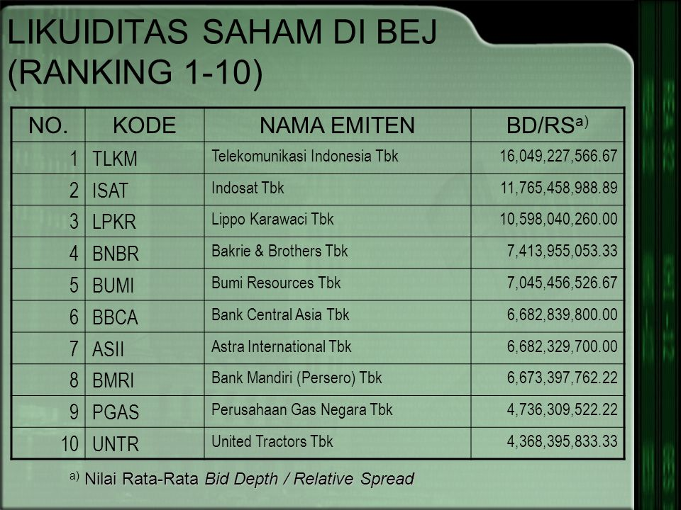 LIKUIDITAS SAHAM DI BEJ (RANKING 1-10)