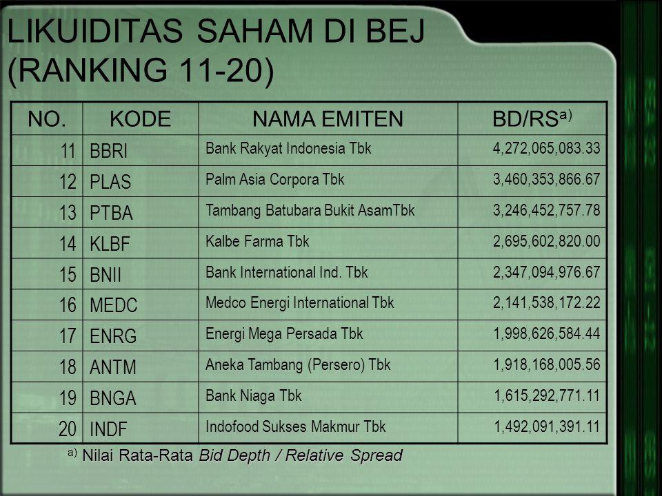 LIKUIDITAS SAHAM DI BEJ (RANKING 11-20)
