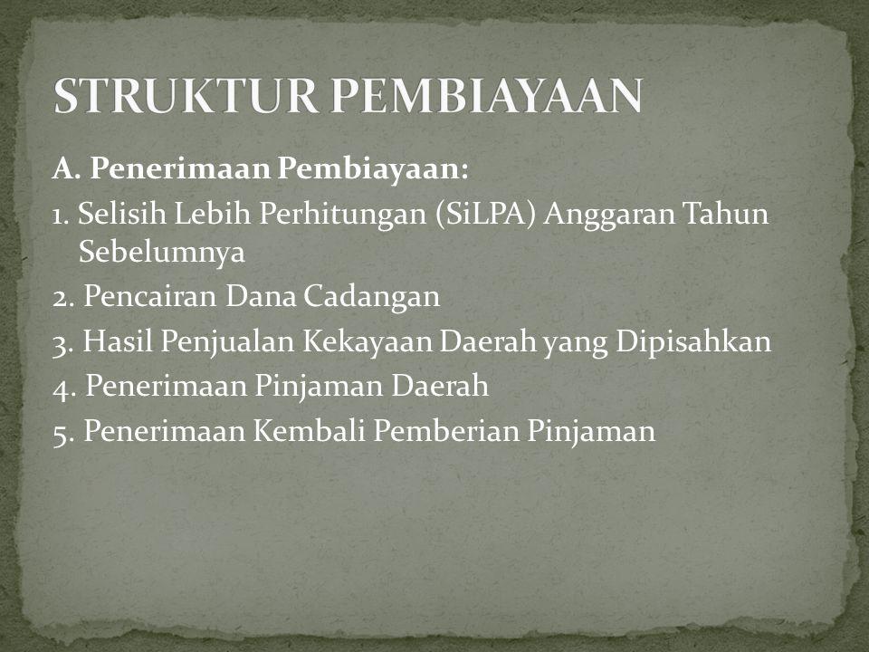 STRUKTUR PEMBIAYAAN