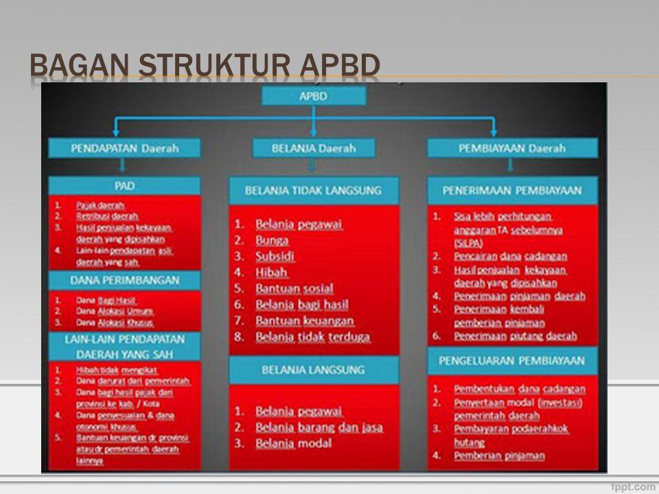 Bagan Struktur APBD