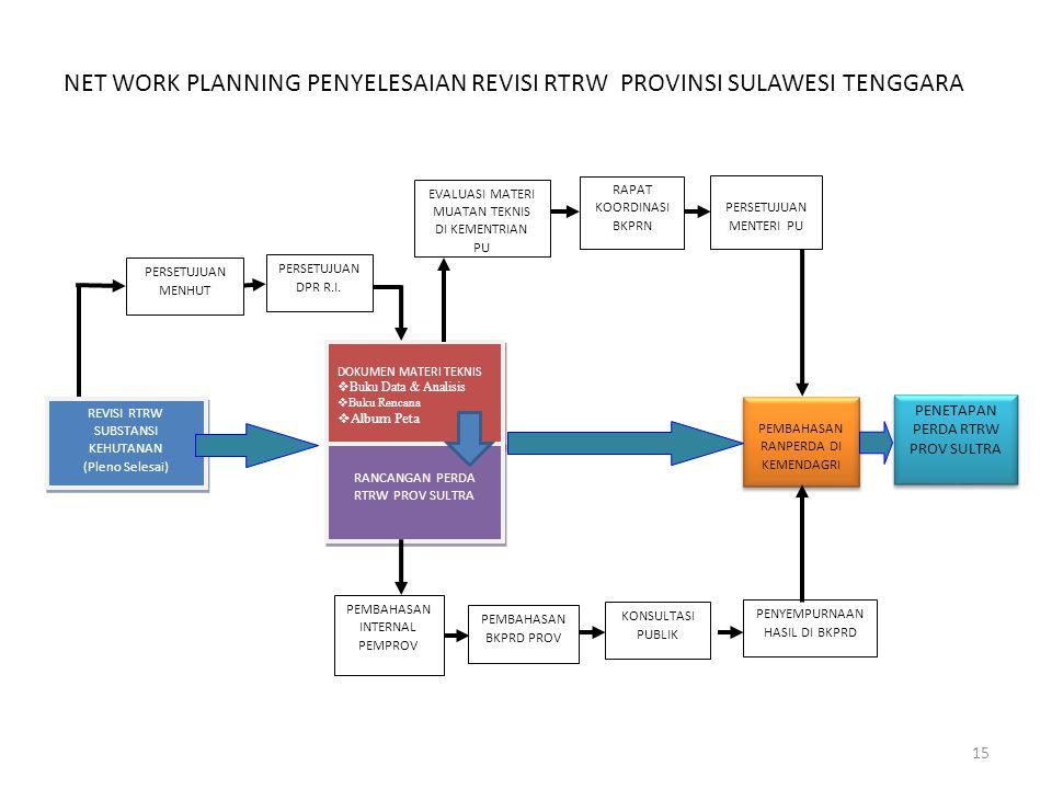 NET WORK PLANNING PENYELESAIAN REVISI RTRW PROVINSI SULAWESI TENGGARA