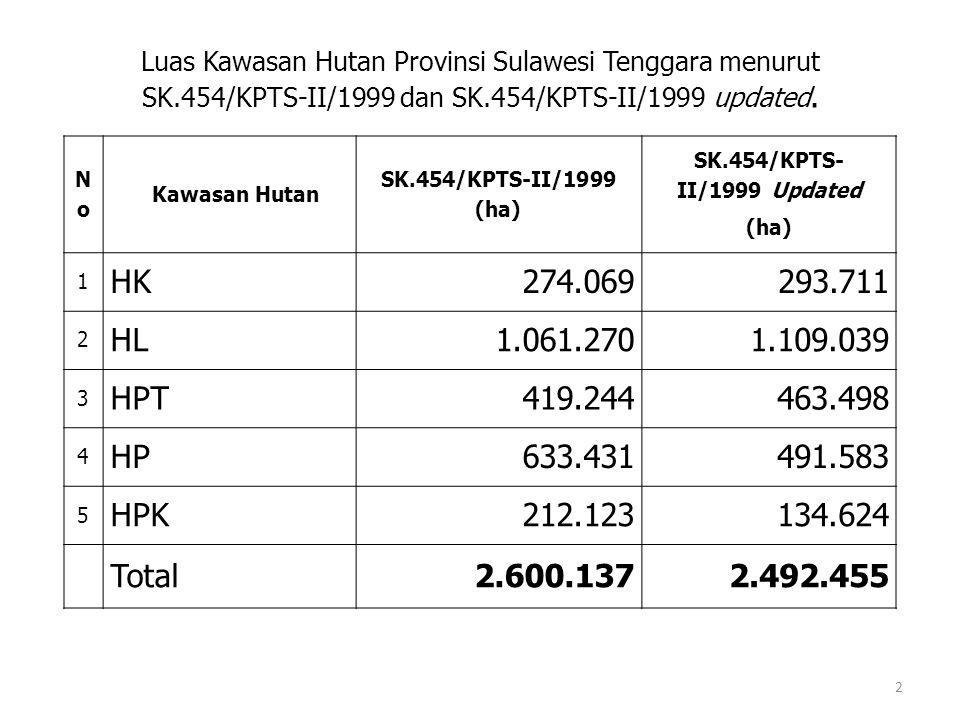 Luas Kawasan Hutan Provinsi Sulawesi Tenggara menurut SK