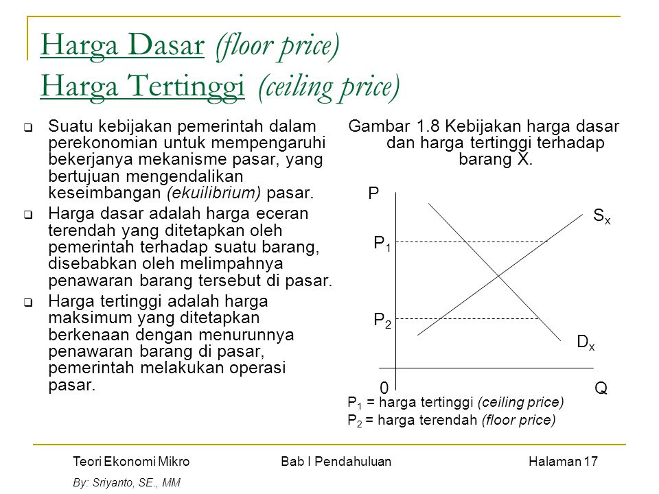 Harga Dasar (floor price) Harga Tertinggi (ceiling price)