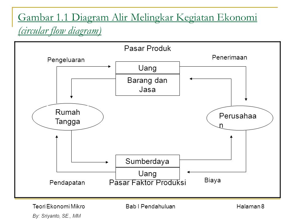 Pendahuluan sriyanto se mm ppt download 8 gambar 11 diagram alir melingkar kegiatan ekonomi circular flow ccuart Gallery