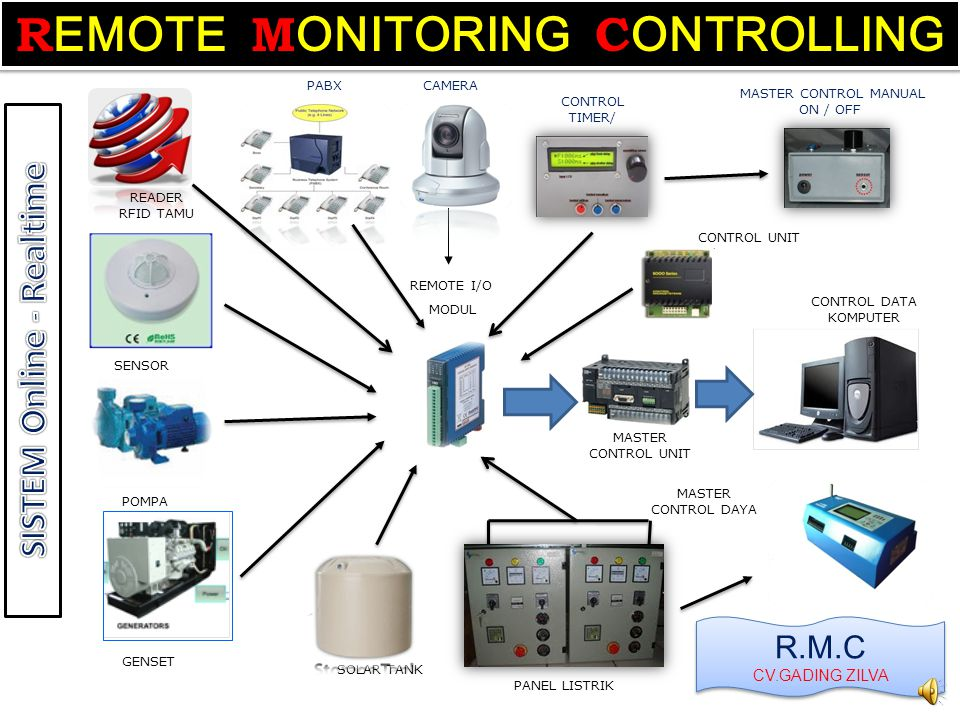 REMOTE MONITORING CONTROLLING SISTEM Online - Realtime