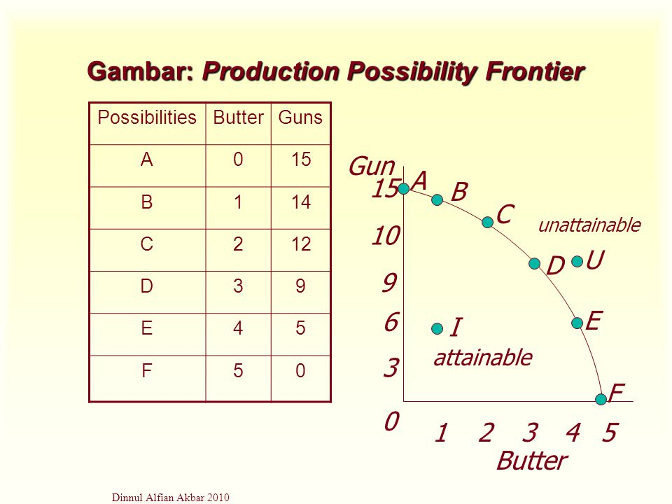 Gambar: Production Possibility Frontier