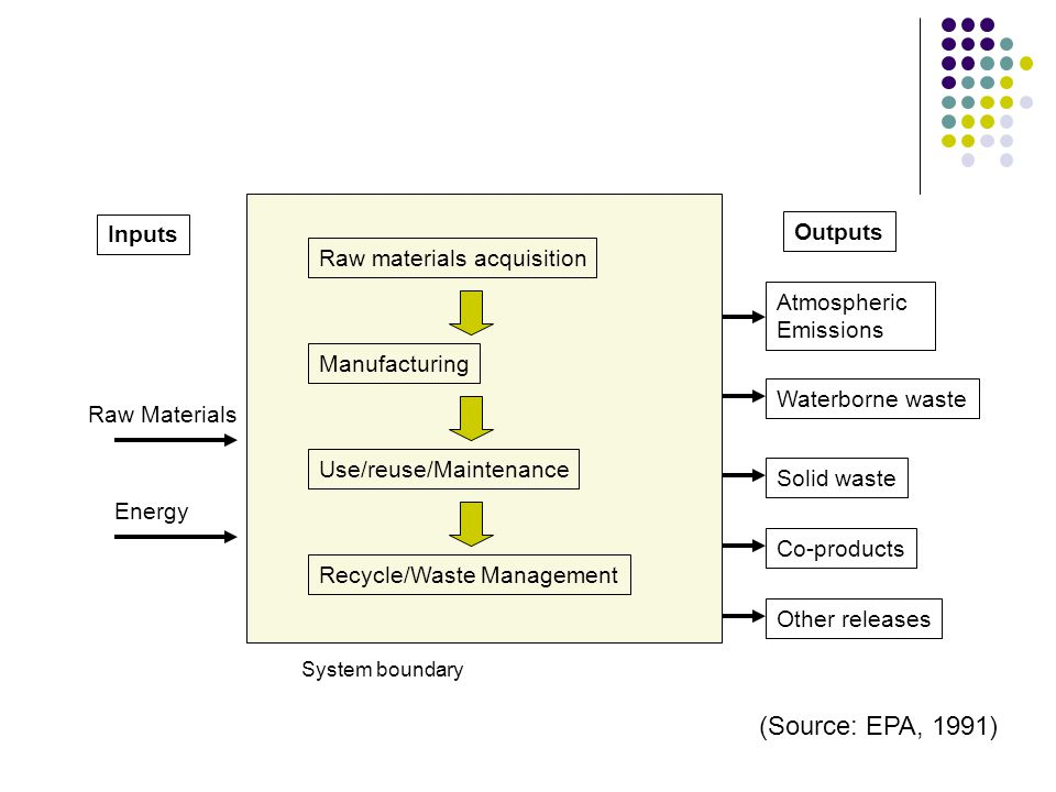 (Source: EPA, 1991) Inputs Outputs Raw materials acquisition