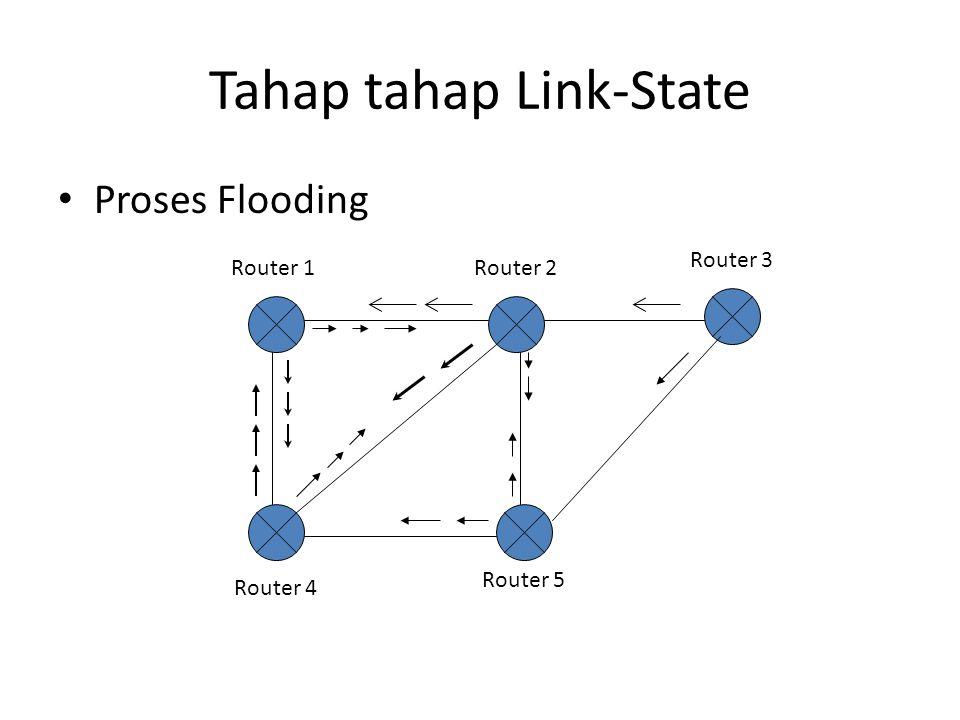 Tahap tahap Link-State