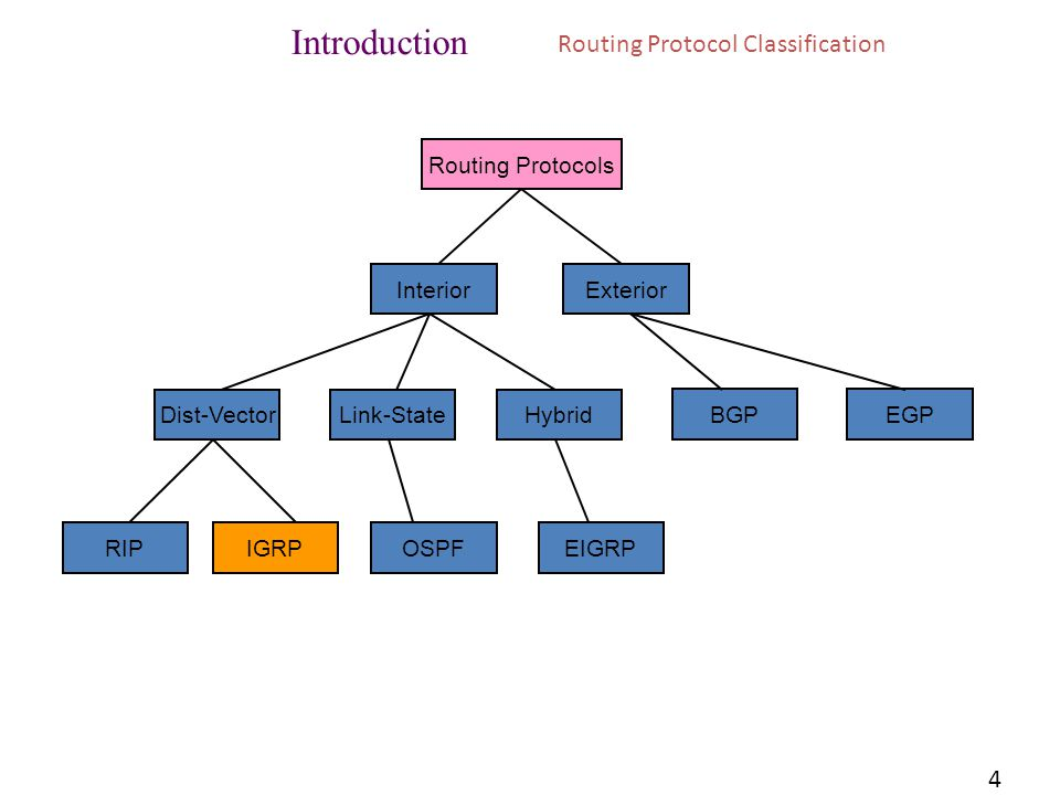 Introduction Routing Protocol Classification 4 Routing Protocols