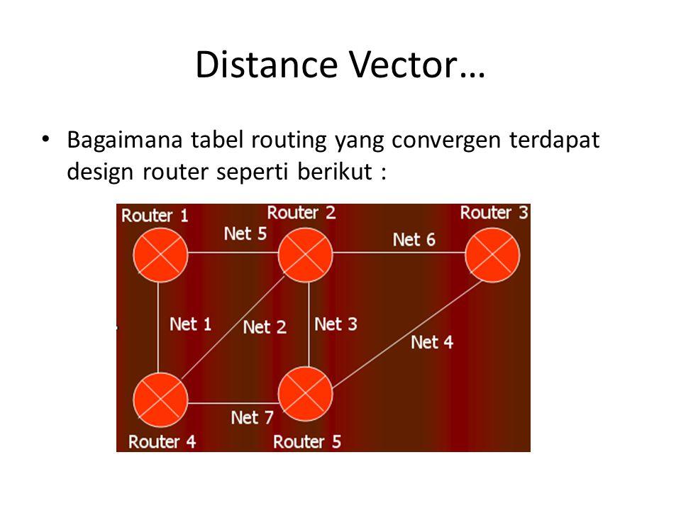 Distance Vector… Bagaimana tabel routing yang convergen terdapat design router seperti berikut :