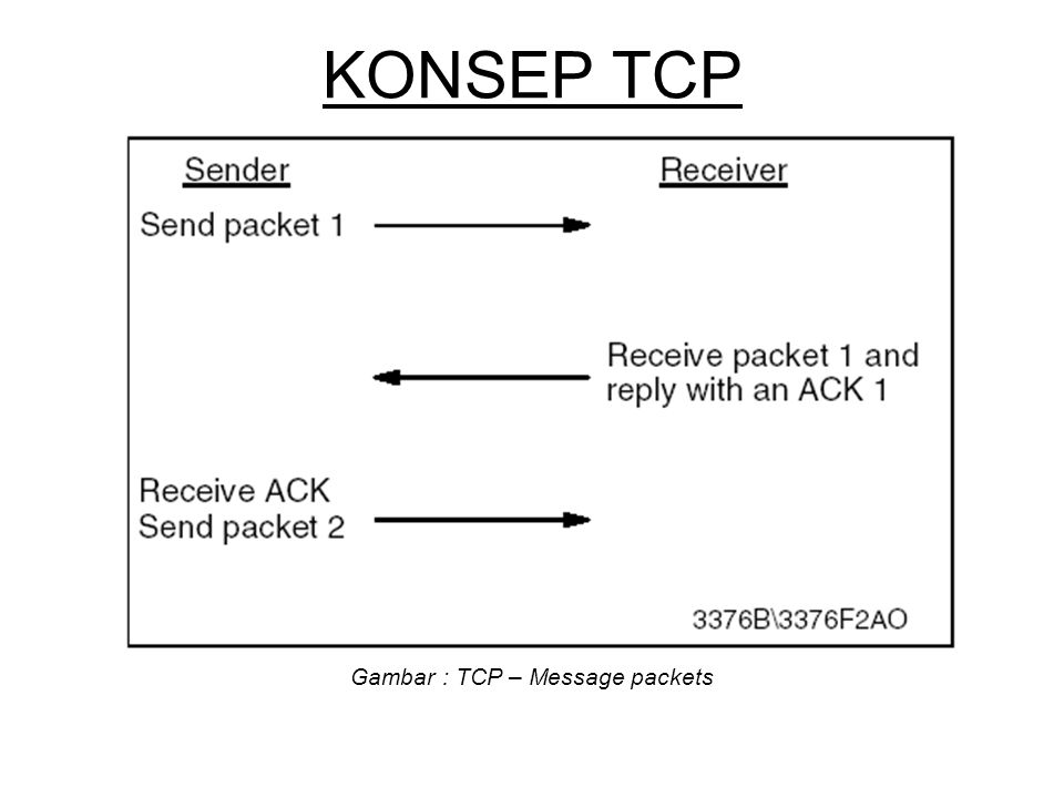 Gambar : TCP – Message packets