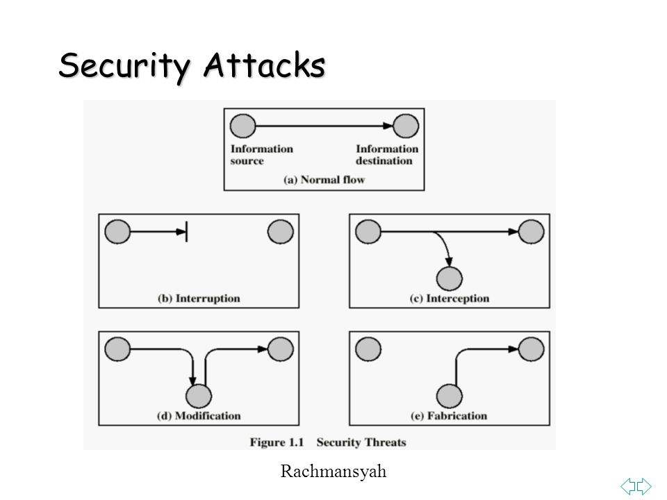Security Attacks Rachmansyah