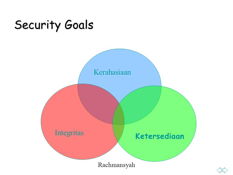 Security Goals Kerahasiaan Integritas Ketersediaan Rachmansyah