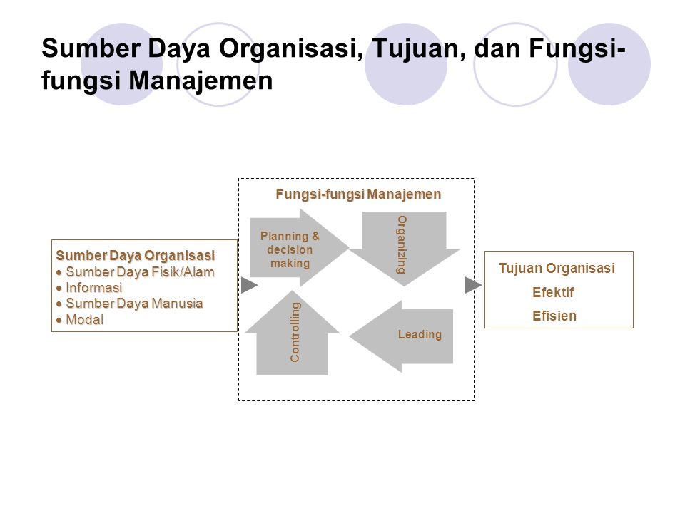 Sumber Daya Organisasi, Tujuan, dan Fungsi-fungsi Manajemen