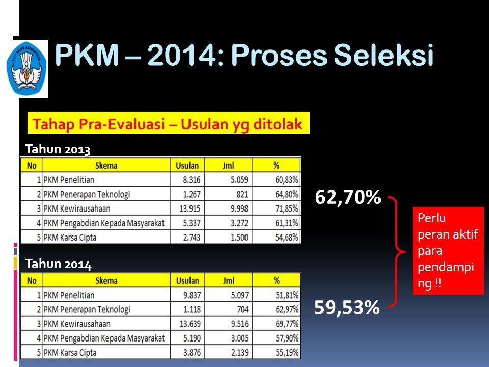 PKM – 2014: Proses Seleksi 62,70% 59,53%