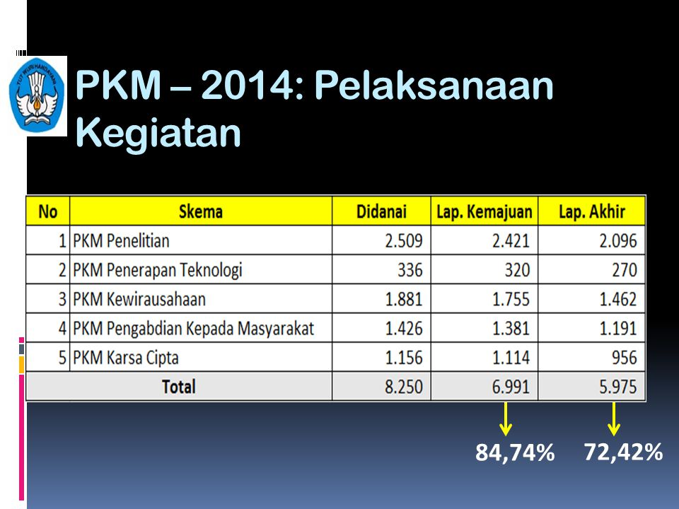 PKM – 2014: Pelaksanaan Kegiatan
