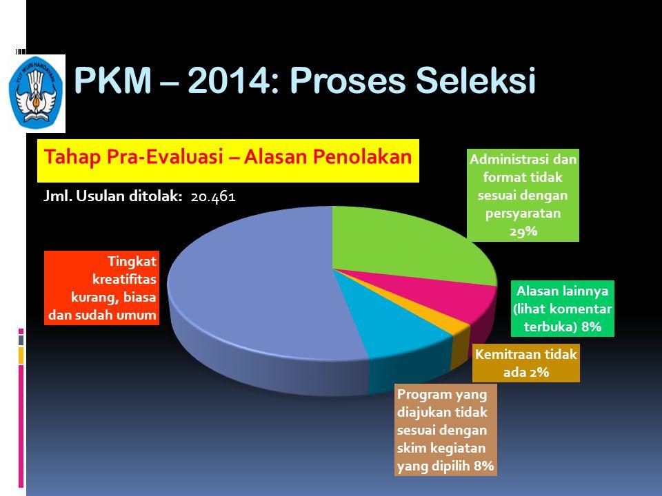 PKM – 2014: Proses Seleksi Tahap Pra-Evaluasi – Alasan Penolakan