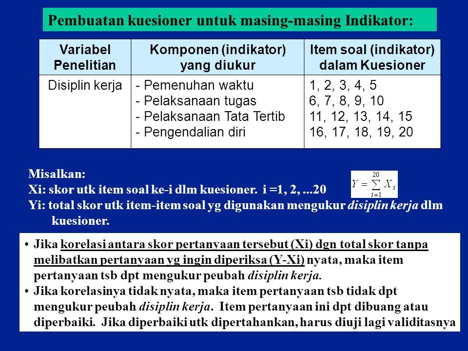 Komponen (indikator) yang diukur Item soal (indikator) dalam Kuesioner