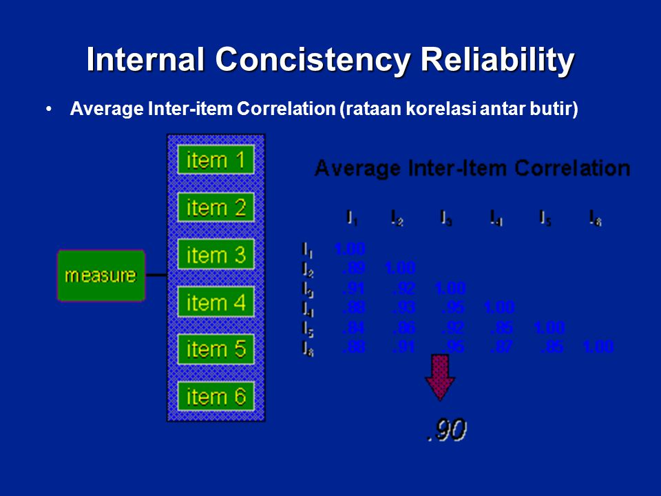 Internal Concistency Reliability