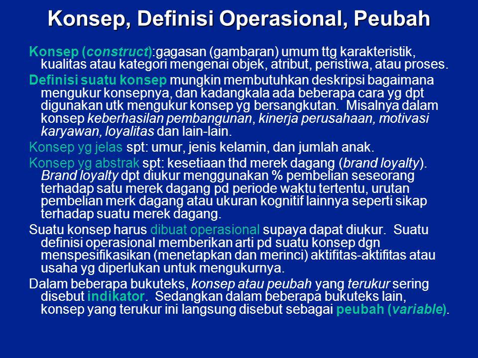 Konsep, Definisi Operasional, Peubah
