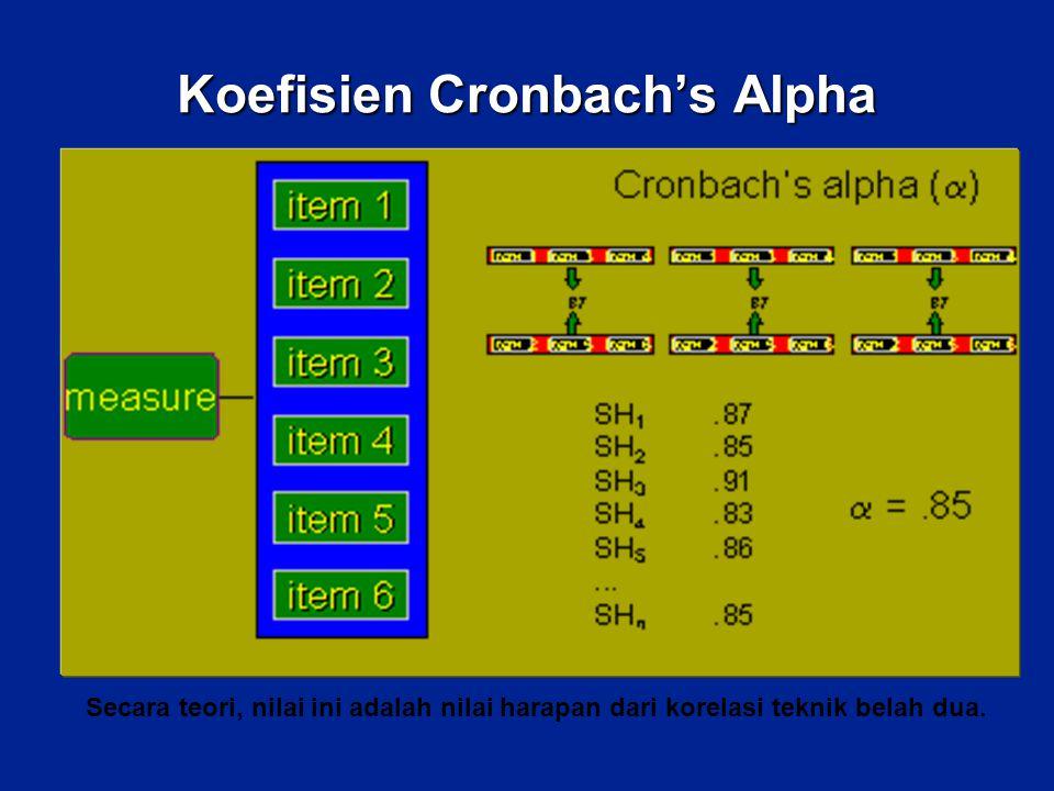 Koefisien Cronbach's Alpha