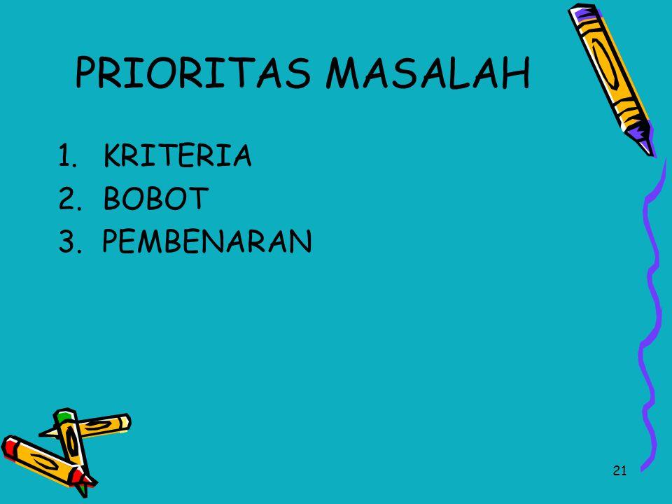 PRIORITAS MASALAH KRITERIA BOBOT PEMBENARAN