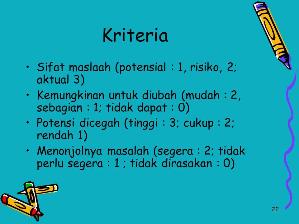 Kriteria Sifat maslaah (potensial : 1, risiko, 2; aktual 3)